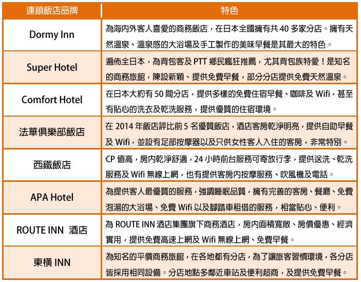 日本CP值超高的知名連鎖飯店推薦