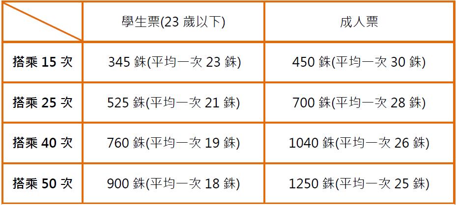 BTS次數卡價格