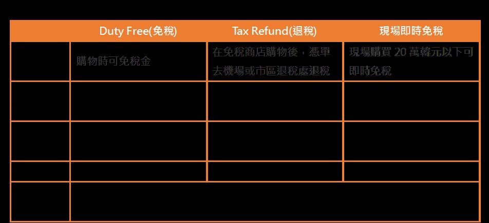 韓國退稅金額標準