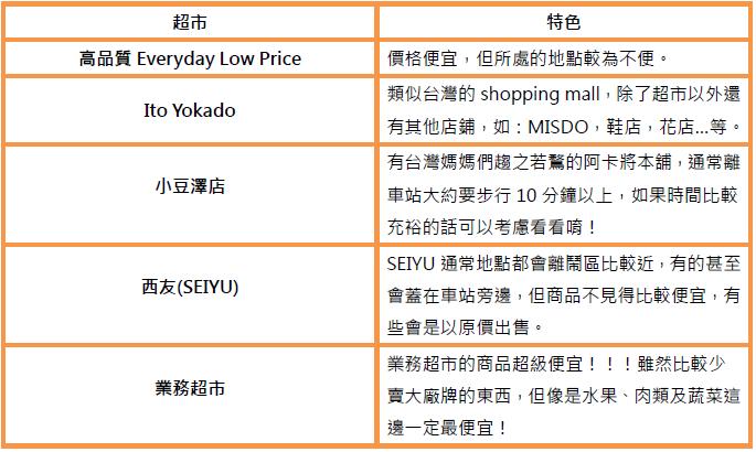 日本超市簡介