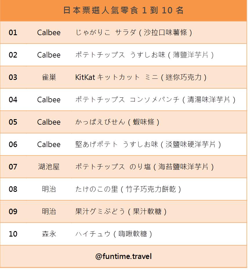 日本人氣票選零食