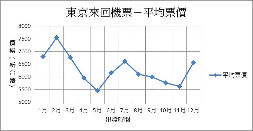 一年當中什麼時候去東京票價最便宜?