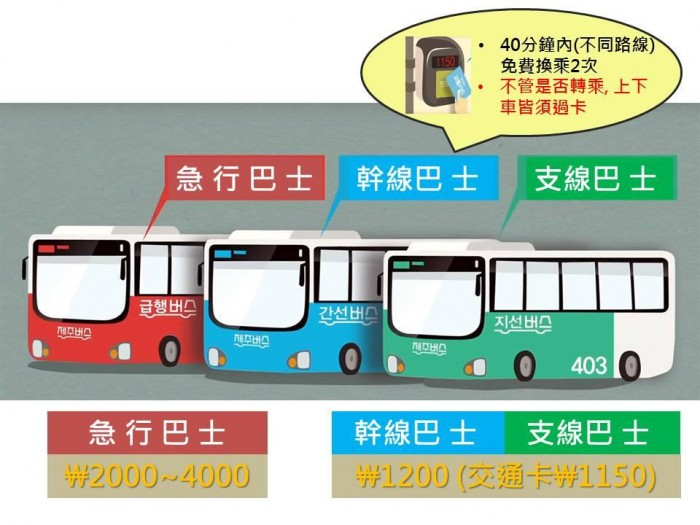 幹線巴士、支線巴士