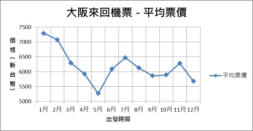 一年當中什麼時候去大阪票價最便宜?