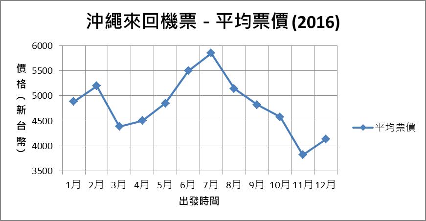 一年當中什麼時候去沖繩票價最便宜?