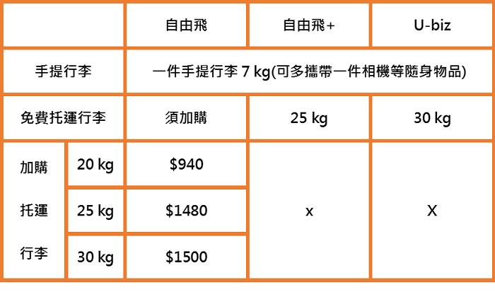 香港快運(Hong Kong Express)