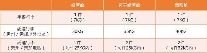 中華航空行李規定