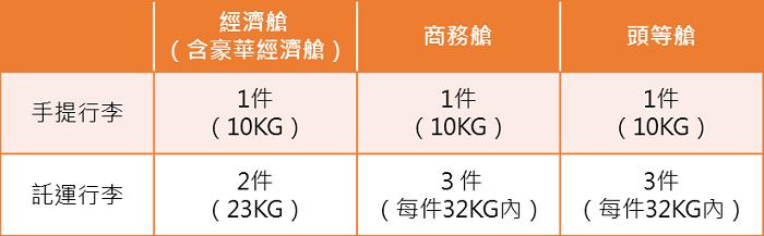 日本航空行李規定