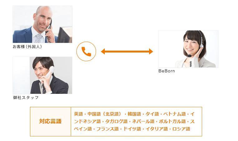 所有店舖均設有群組通話形式的電話翻譯