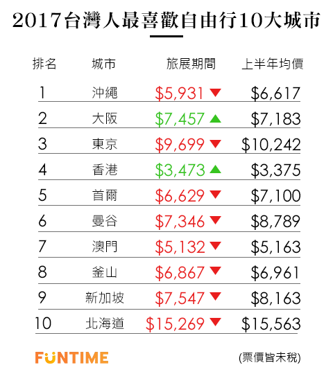 機票十大熱門城市 旅展價格比較