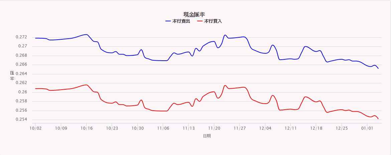 日圓匯率走勢