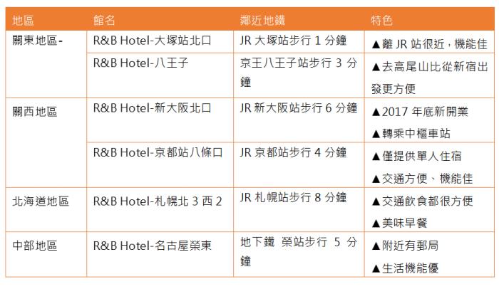日本R&B Hotel分館