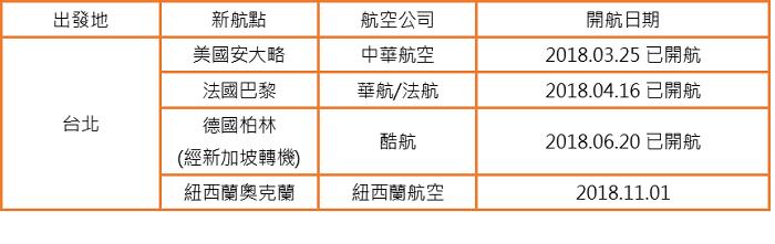 2018台北-長程新航點