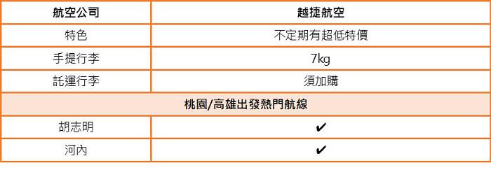 台灣-越南熱門航線的廉價航空