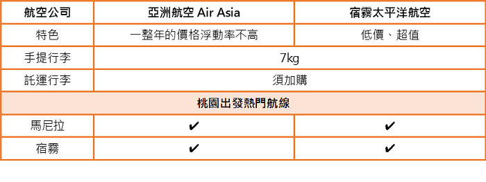 台灣-菲律賓熱門航線的廉價航空