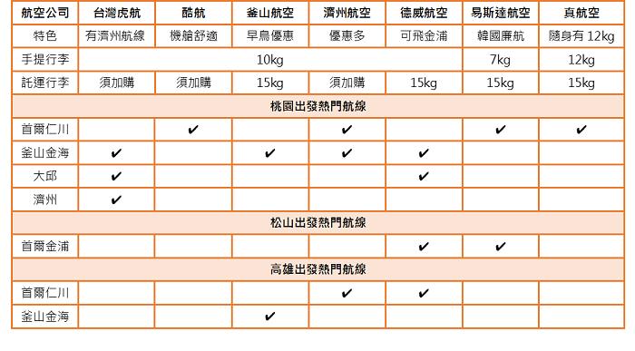 台灣-韓國熱門航線的廉價航空