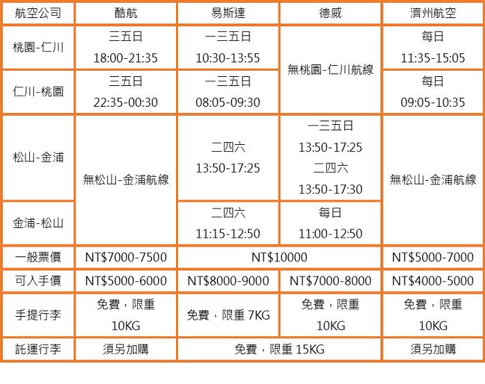 台北-首爾時刻表