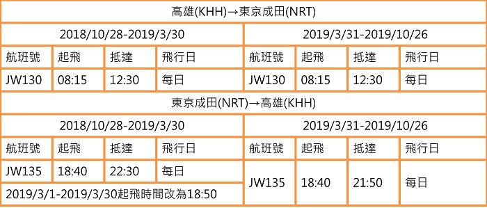 香草航空-高雄(KHH)⇋ 東京成田(NRT)