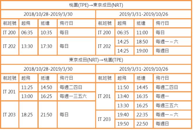 台灣虎航-桃園(TPE)⇋東京成田(NRT)