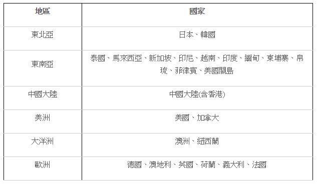 【分享文】台灣哩程研究社X匯豐華航卡!