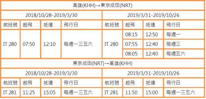 台灣虎航-高雄(KHH)⇋ 東京成田(NRT)