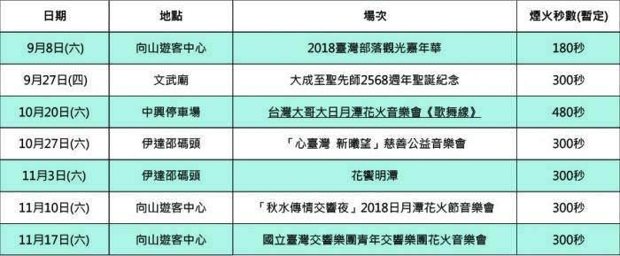 2018台灣節慶×秋冬水上活動懶人包!秋冬旅遊不只泡湯和賞楓