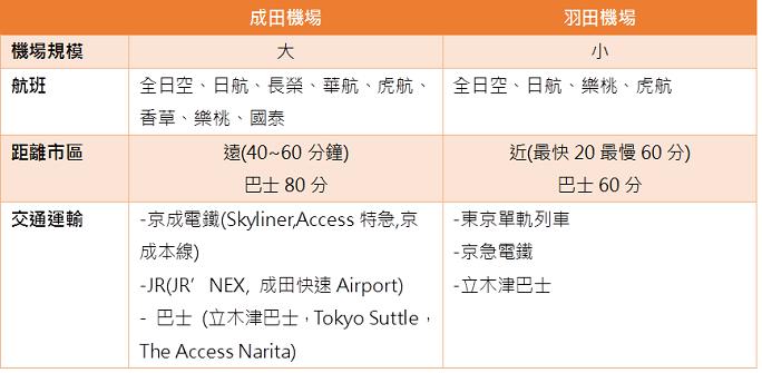 成田機場與羽田機場