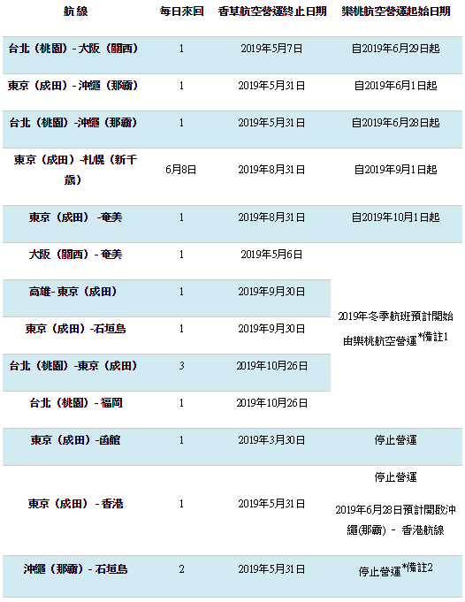 2019年起樂桃與香草航空合併 調整航班表請看這~