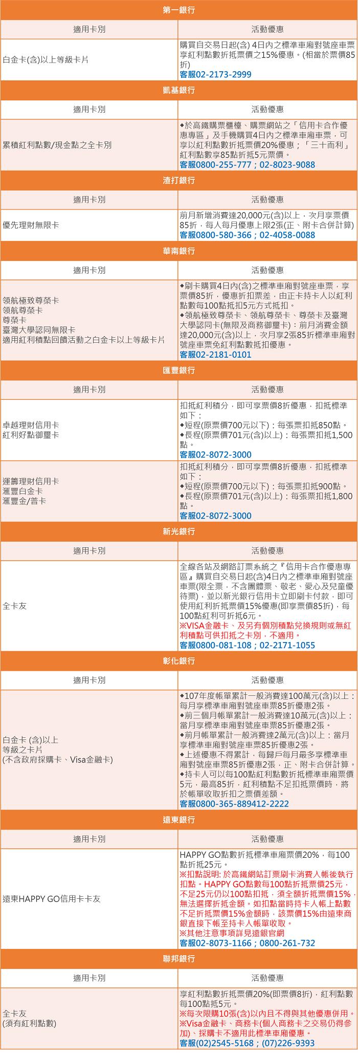 2【懶人包】2019信用卡搭高鐵(標準/商務)折扣升等優惠!(1-12月)