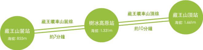 stations_cn